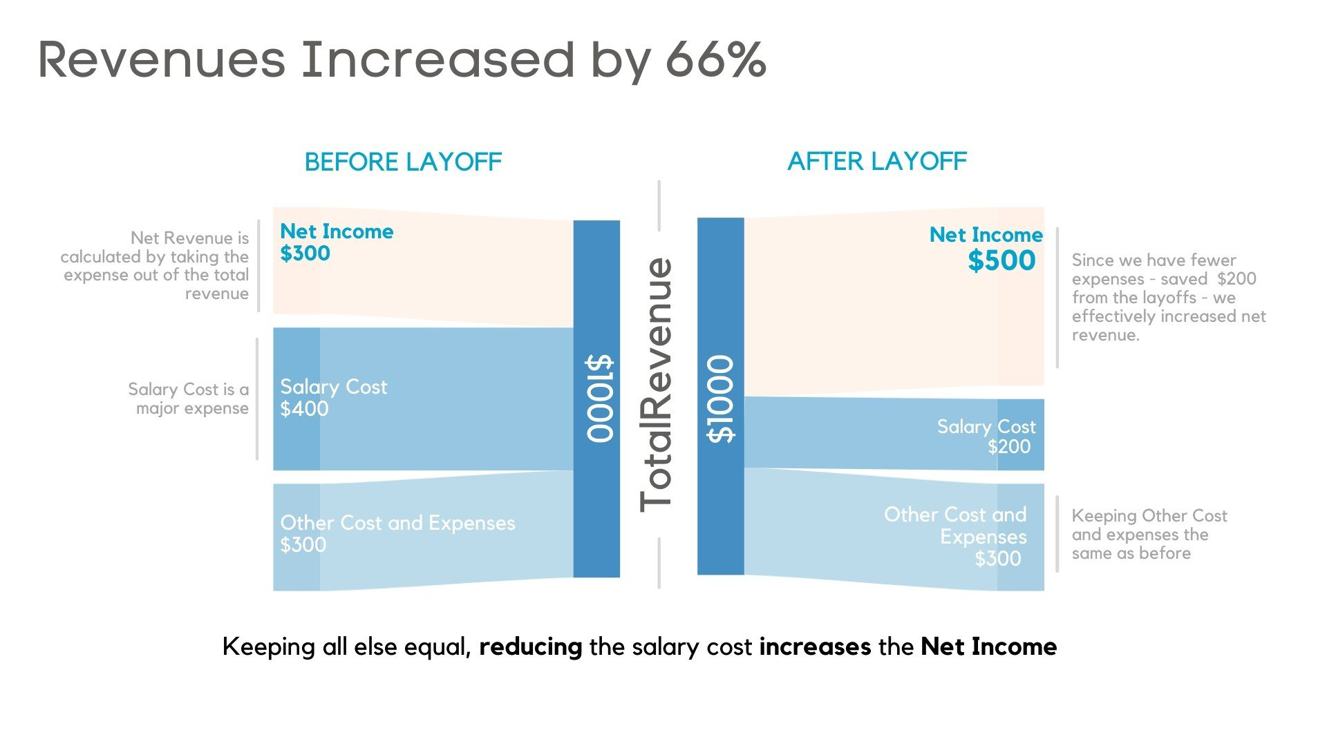 how corporate layoffs work to boost net income