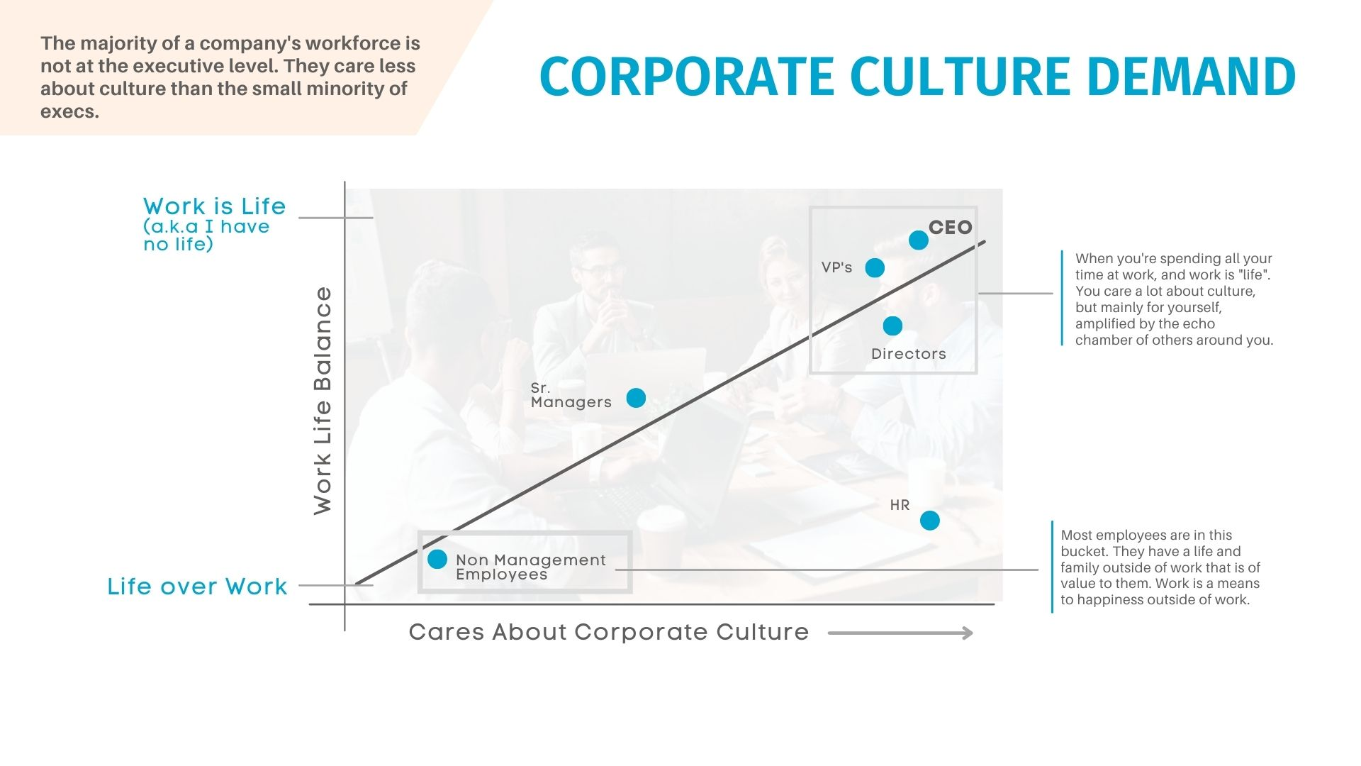 Work From Home and corporate culture demand