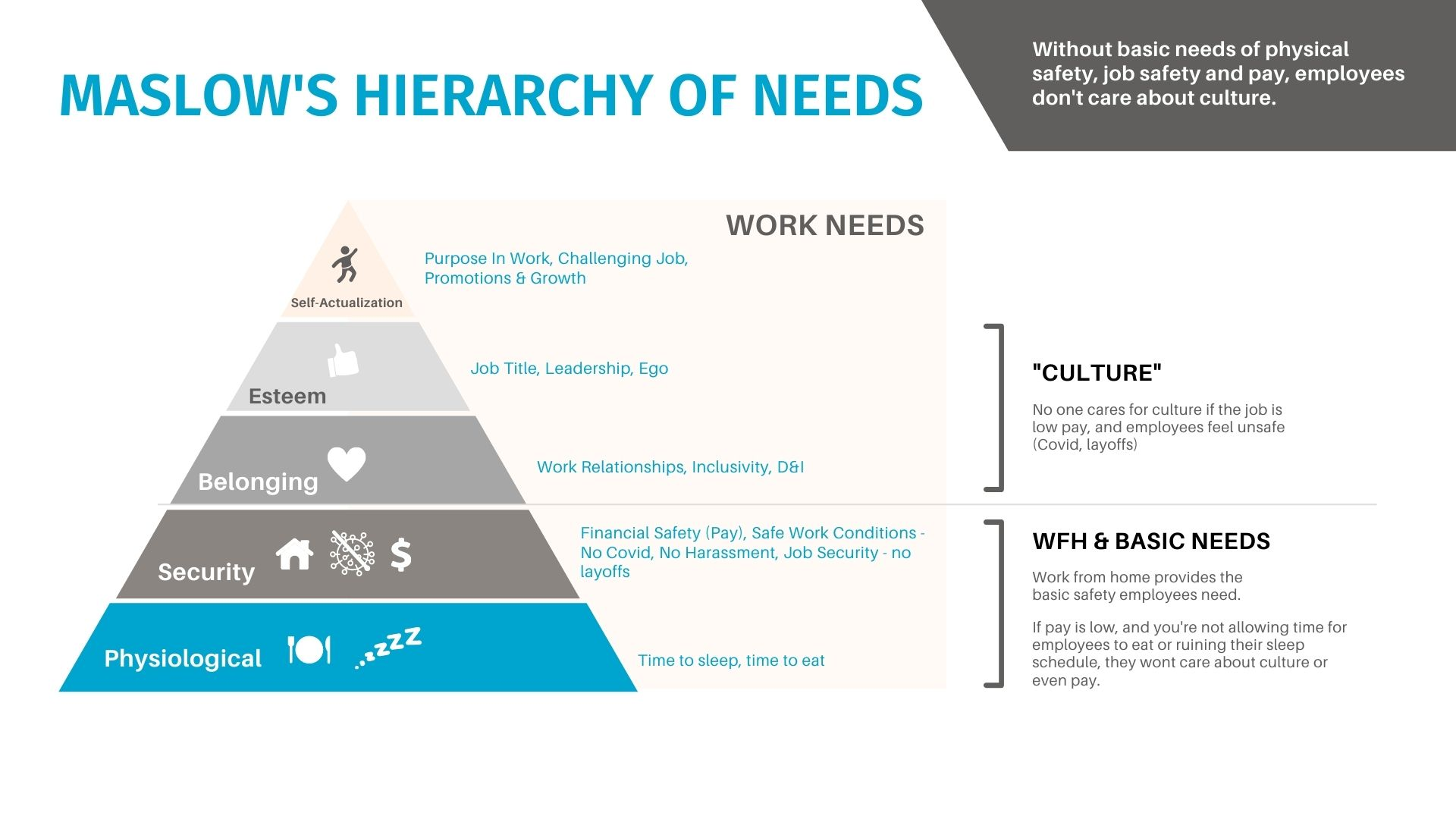Work from home and corporate culture hierarchy of needs