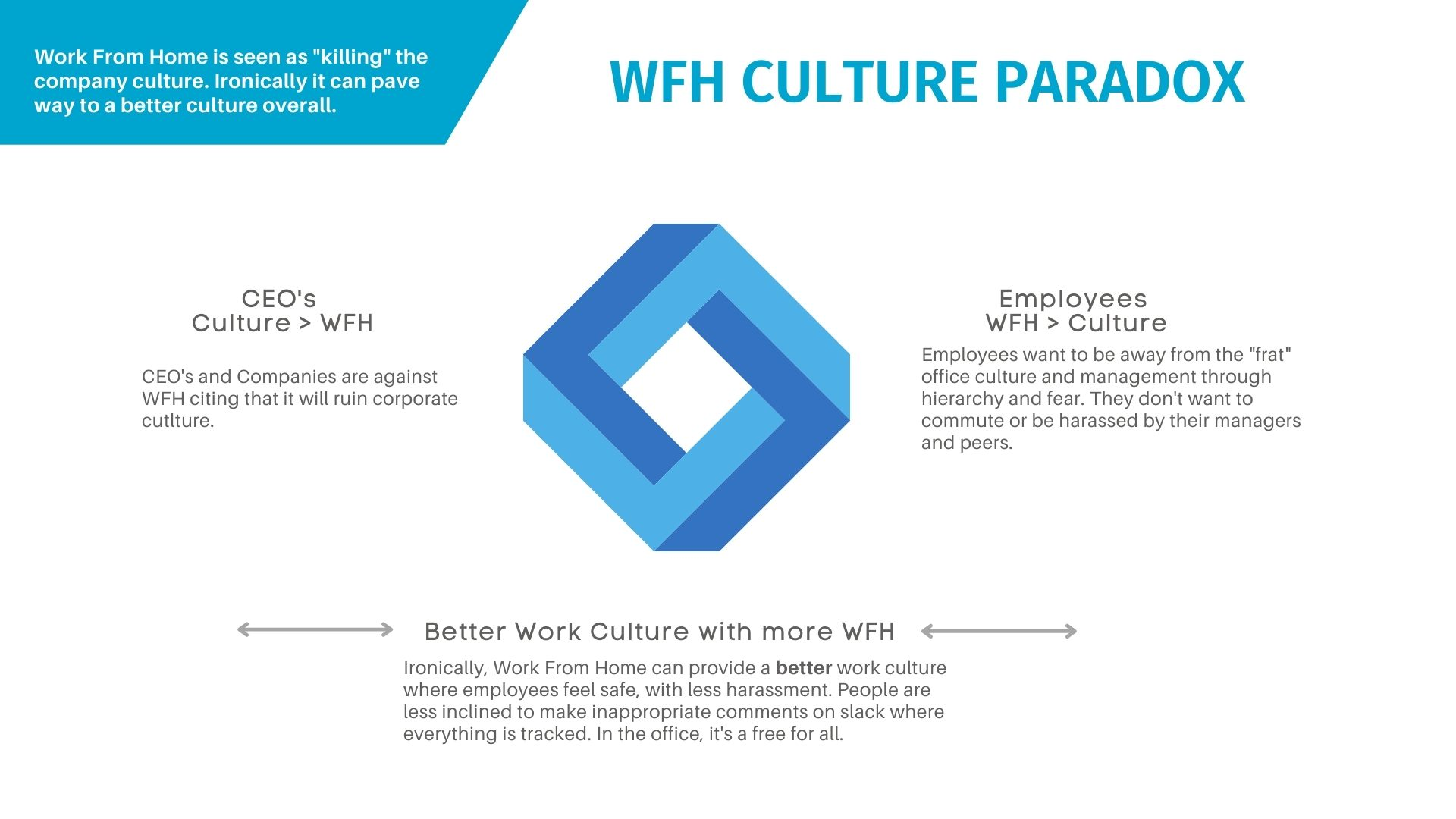 WFH and corp culture paradox
